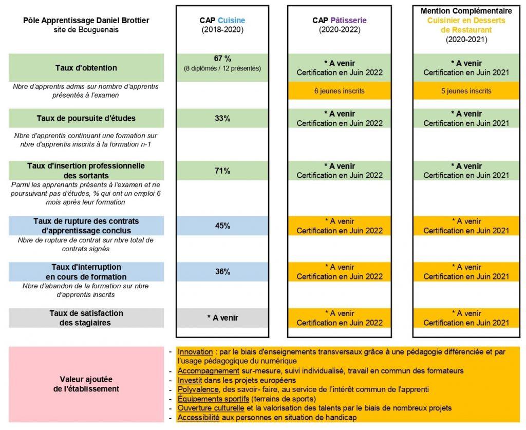 indicateurs résultats formations apprentissage